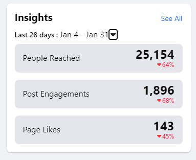 A screenshot showing the analytic report of a Facebook page